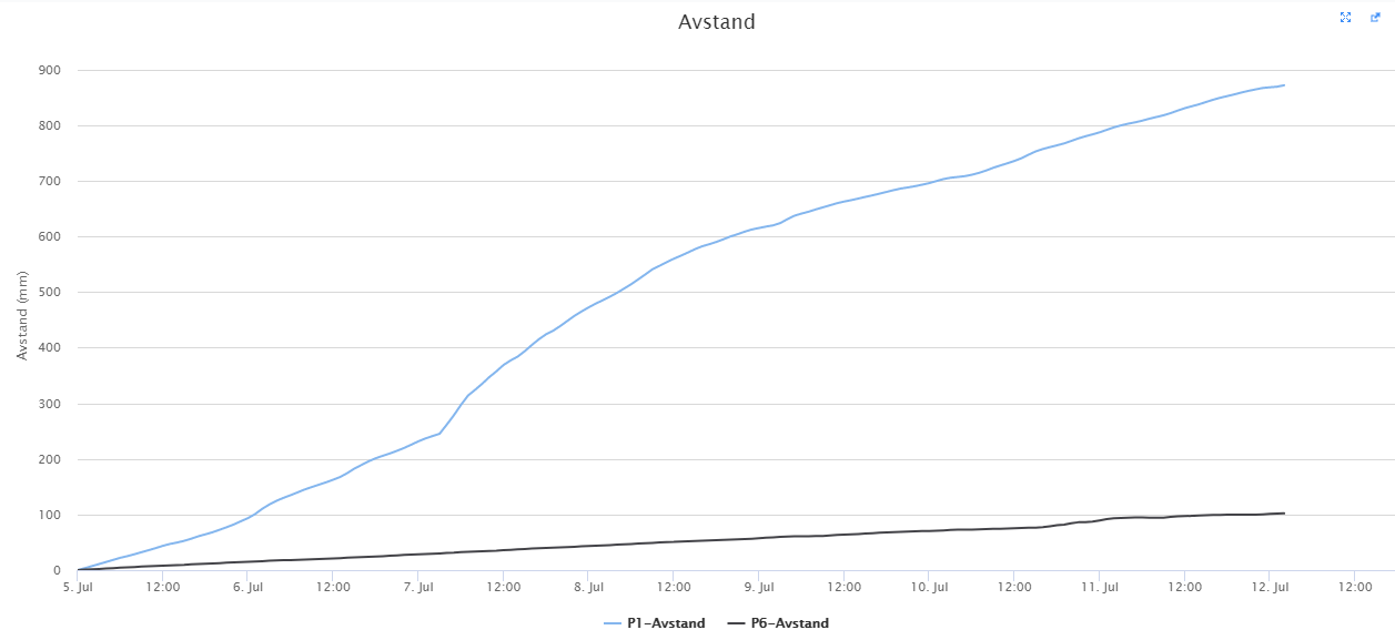 Forflytning siste uken for øvre del (P1) og nedre del (P6).