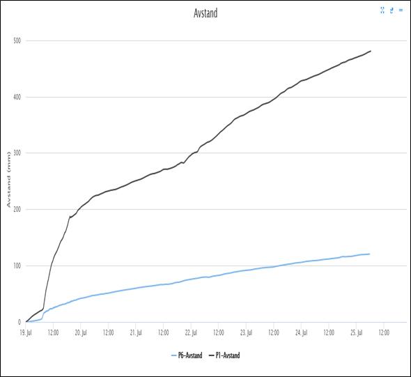 bevegelser (mm) siste uke: Øvre/midtre del - svart kurve Nedre del - blå kurve