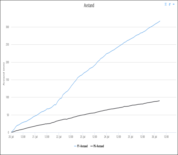 Bevegelser siste uke: Øvre/midtre del - blå kurve Nede del - svart kurve