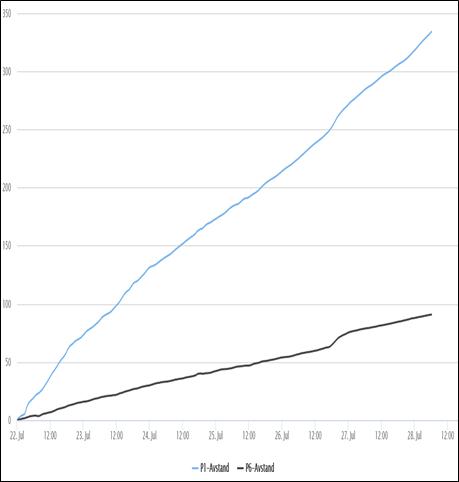 Forskyvninger siste uke: Øvre del - svart kurve Nedre del - blå kurve