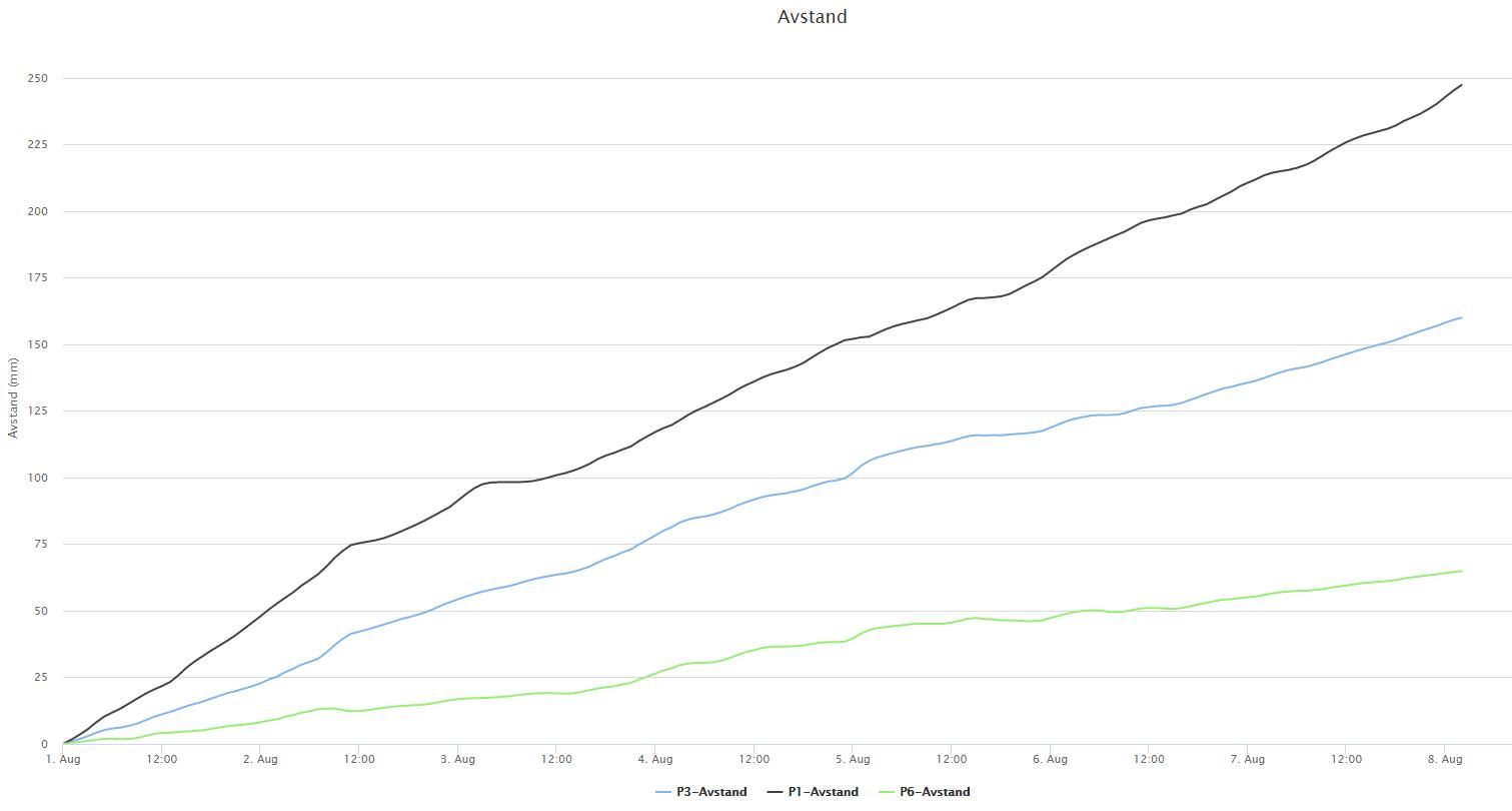 Forflytning siste uken for øvre del (P1), midtre del (P3) og nedre del (P6).