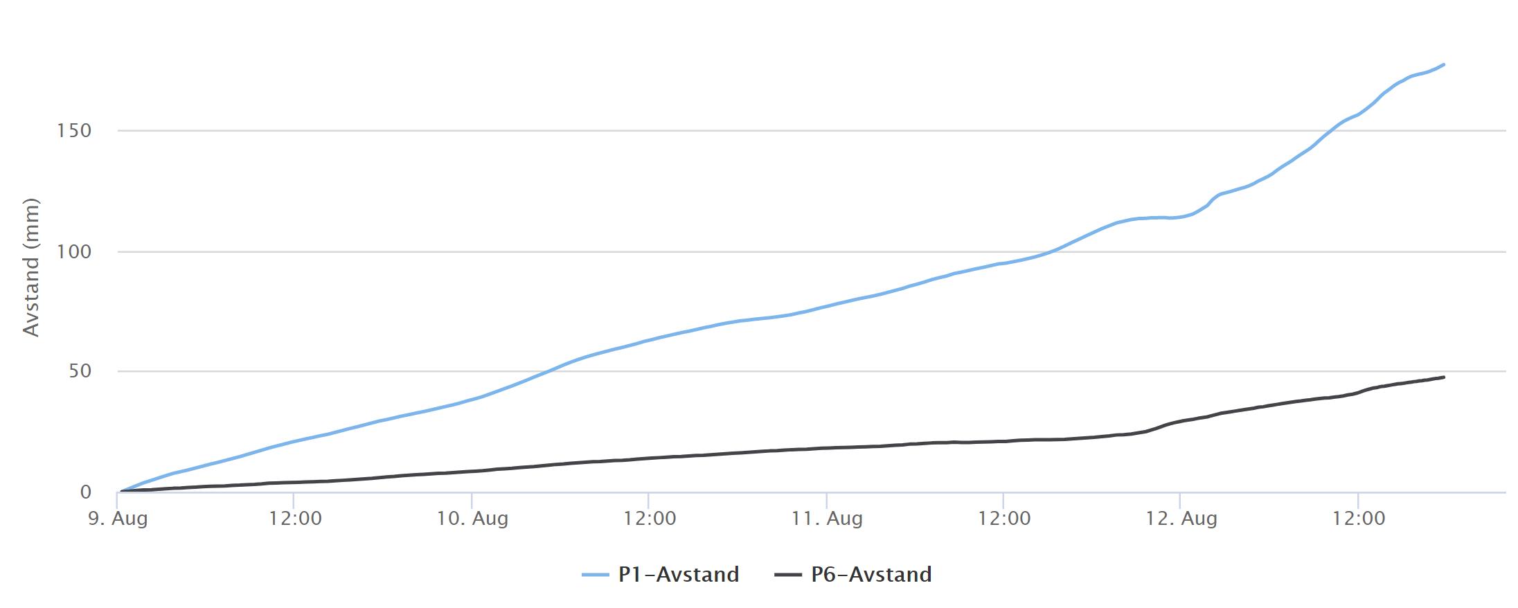 Bevegelse målt med radar siste 4 dagene i øvre del (P1) og nedre del (P6).